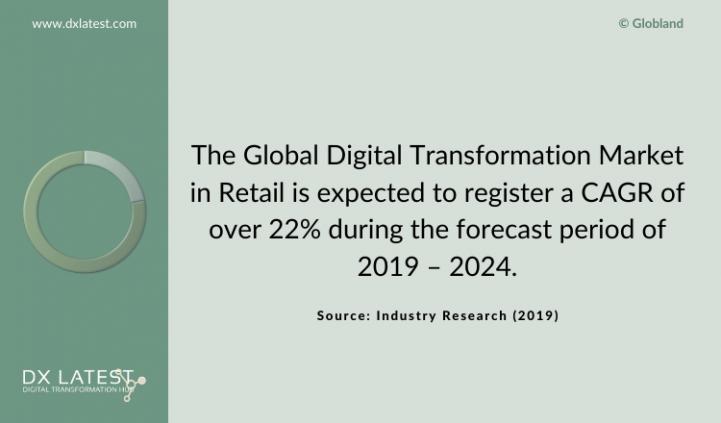 DX in Retail Market 2019-2024 Forecast