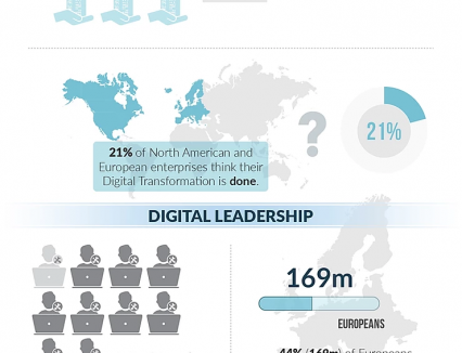 9 Key Digital Transformation Statistics for 2018 (with infographic)
