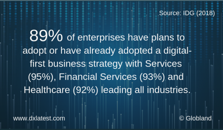 Digital-first Business Strategy Adoption – Industries