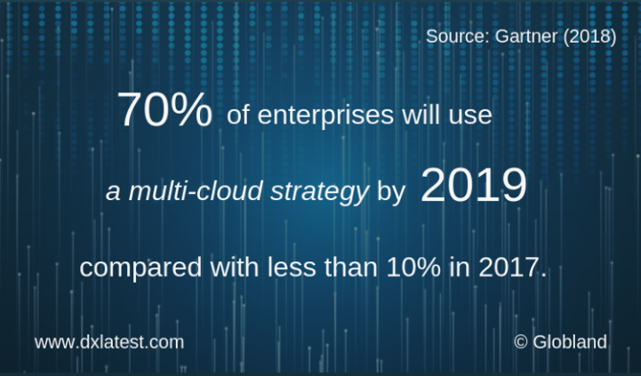 Importance of Multi-cloud Strategy