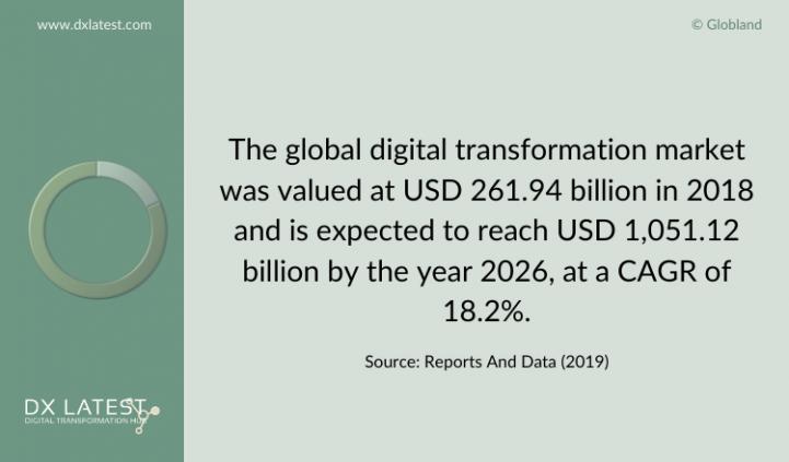 Digital Transformation Market 2018-2026 Forecast