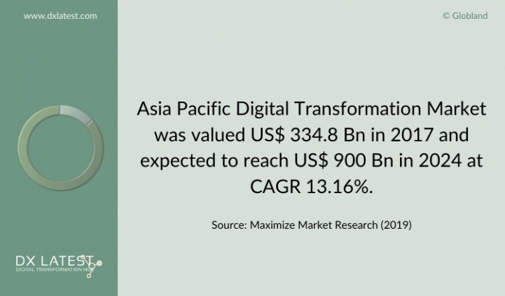 Asia Pacific Digital Transformation Market 2017-2024 Forecast