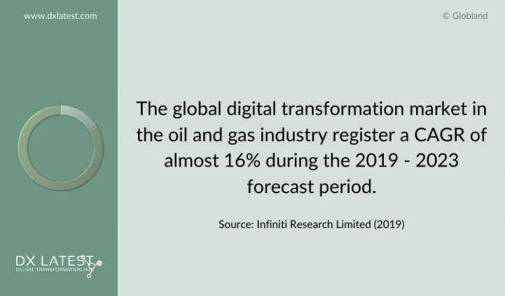 Global Digital Transformation Market in the Oil and Gas Industry 2019-2023 Forecast
