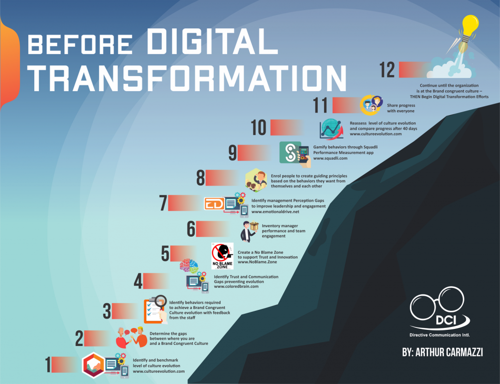 steps to do before digital transformation