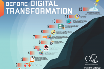 Why What Happens Before Digital Transformation is the Key to Success