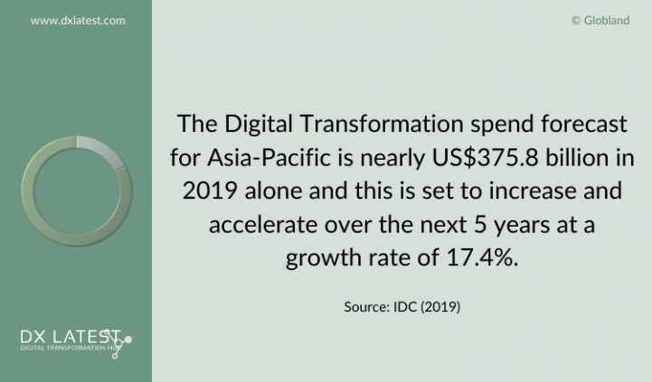 Digital Transformation Spending Asia-Pacific 2019-2024 Forecast