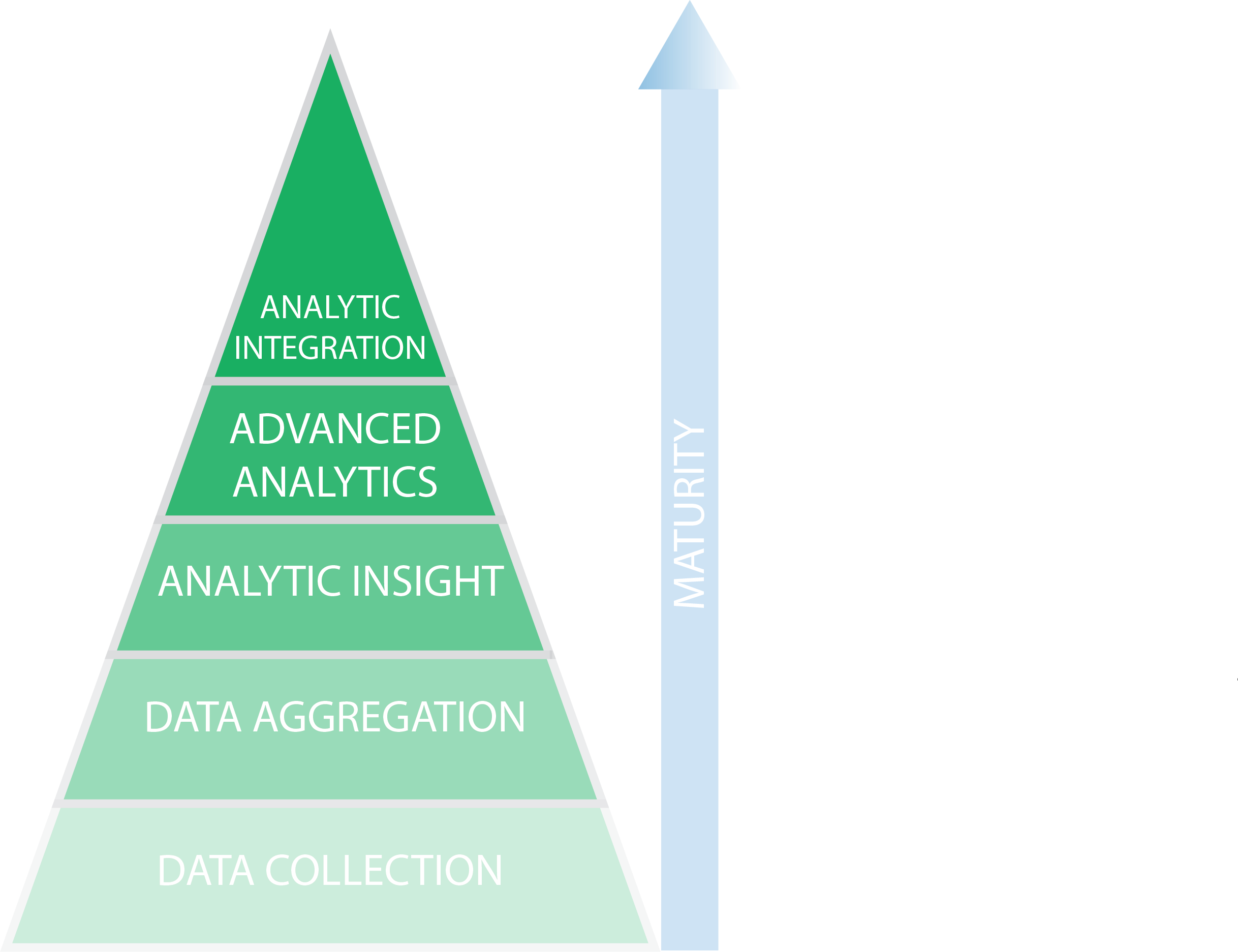 data science stage 5 - analytic integration