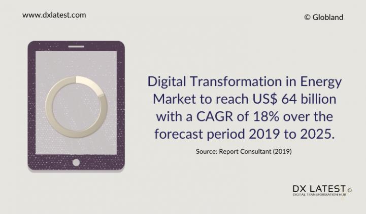 Digital Transformation in Energy Market 2019-2025 Forecast