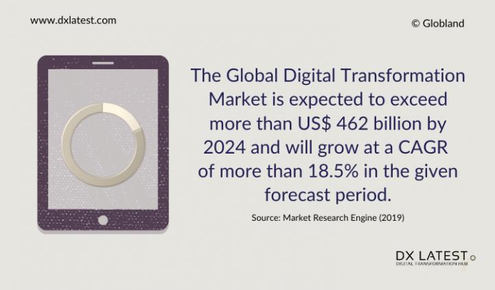 Digital Transformation Market Size 2019-2024 Forecast