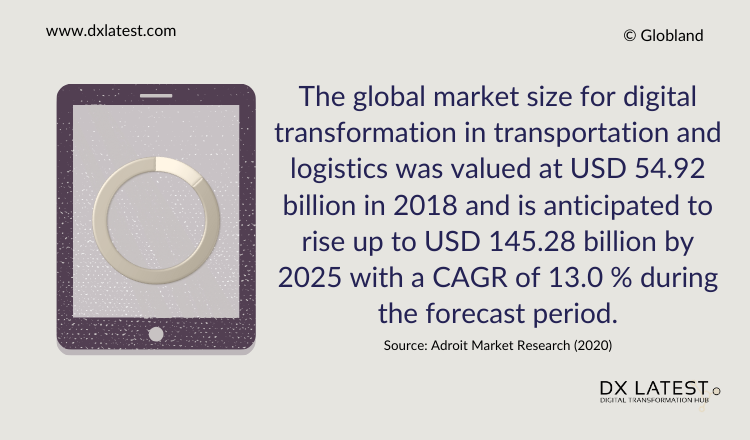 Digital Transformation in Transportation and Logistics Market 2020 - 2025 Prediction-Infographic