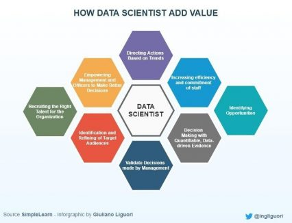 How Data Science is Driving Digital Transformation Now