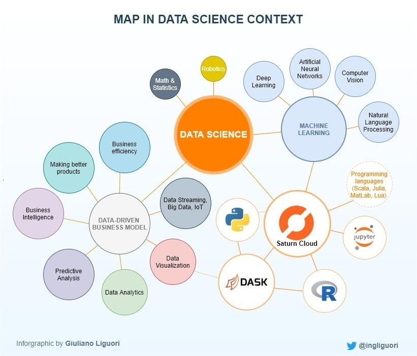 Mind Map in Data Science Context