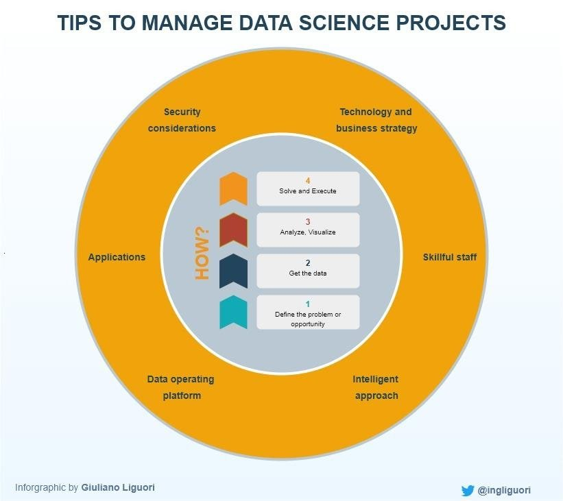 Tips to Manage Data Science