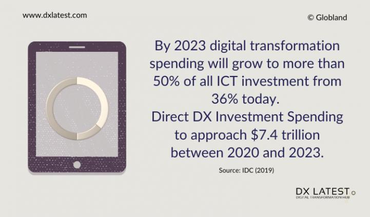 Worldwide Digital Transformation 2020-2023 Prediction