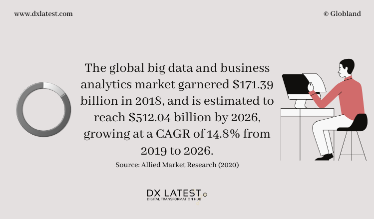 The Big Data and Business Analytics Market 2019 - 2026 Forecast0Infographic