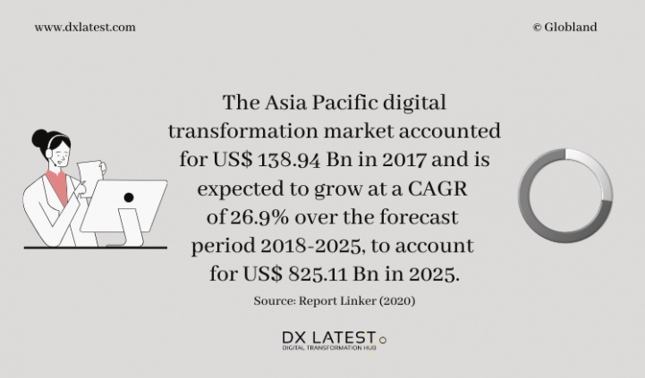 Asia Pacific Digital Transformation Market 2018-2025 Forecast