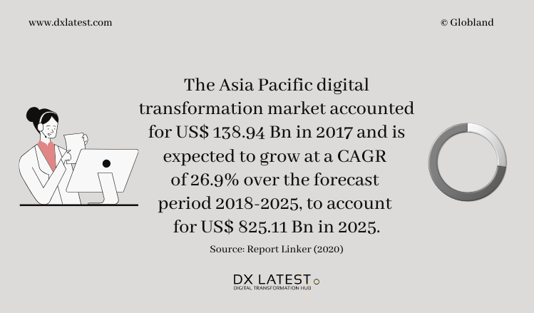 Asia Pacific Digital Transformation Market 2018-2025 Forecast-Infographic
