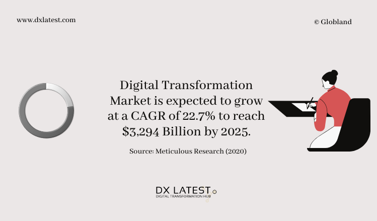 Digital Transformation Market 2020-2025 Forecast-Infographic