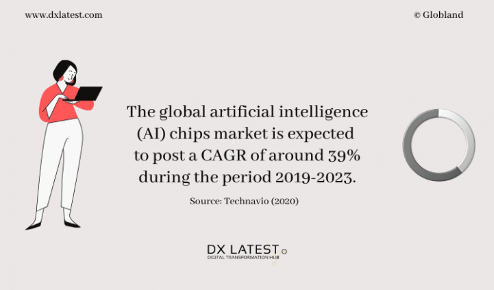 Global Artificial Intelligence (AI) Chips Market 2019-2023 Projection