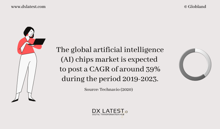 Global Artificial Intelligence (AI) Chips Market 2019-2023 Projection-Infographic