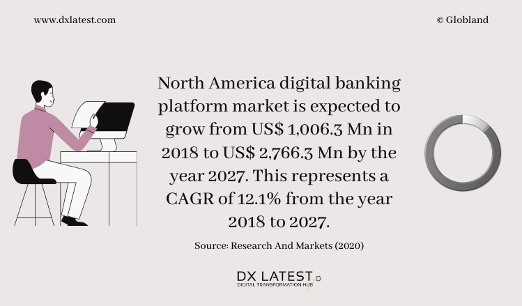 North America Digital Banking Platform Market to 2027 - Regional Analysis and Forecasts-Infographic
