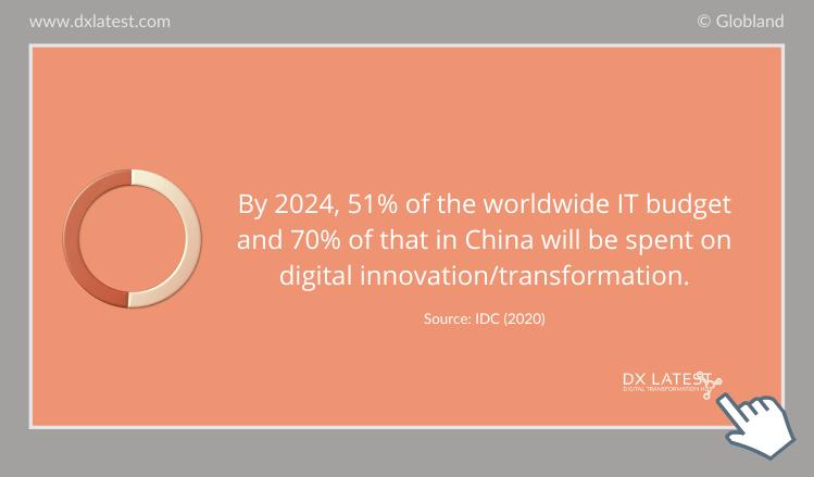 ICT Digital Transformation Market Worldwide 2020 - 2024 Prediction-Infographic