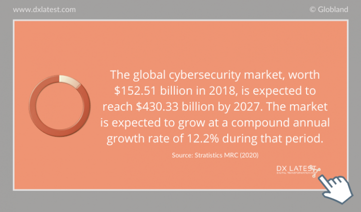 The Global Cybersecurity Market Worldwide 2018 – 2027 Forecast