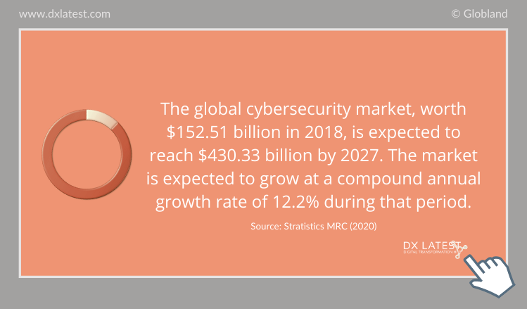 The Global Cybersecurity Market Worldwide 2018 - 2027 Forecast-Infographic