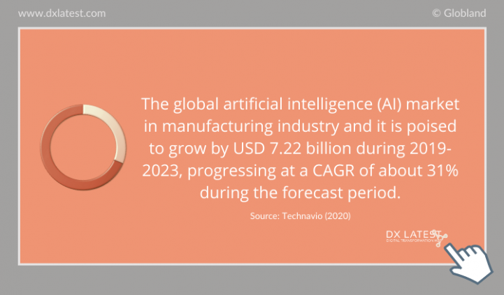 The Global Artificial Intelligence (AI) Market in Manufacturing Industry 2019-2023 Forecast