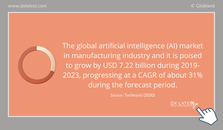 The Global Artificial Intelligence (AI) Market in Manufacturing Industry 2019-2023 Forecast-Infographic