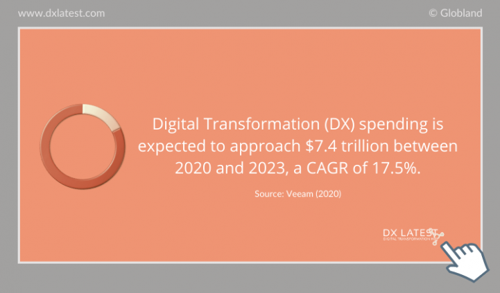 The Global Digital Transformation Spending 2020-2023 Forecast