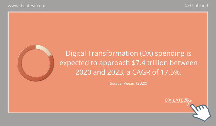 The Global Digital Transformation Spending 2020-2023 Forecast-Infographic