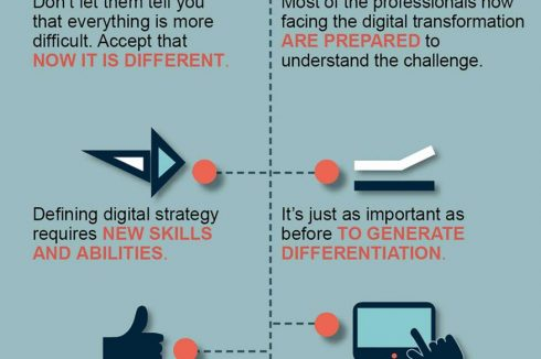 10 Keys to Digital Transformation – Infographic