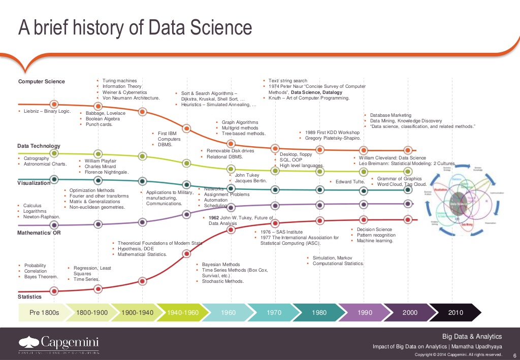 Data Science history infographic