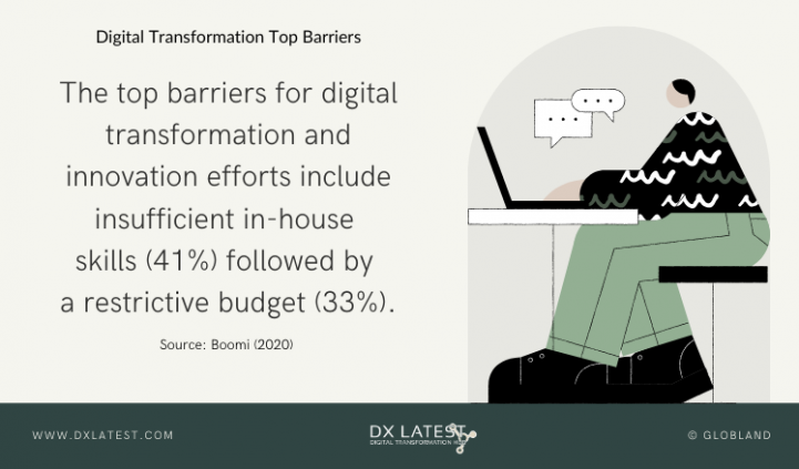 Digital Transformation Top Barriers