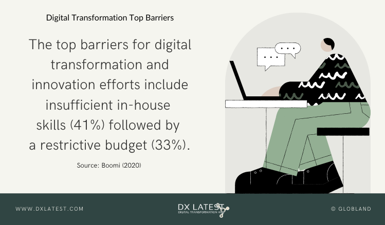 Digital Transformation Top Barriers-Infographic