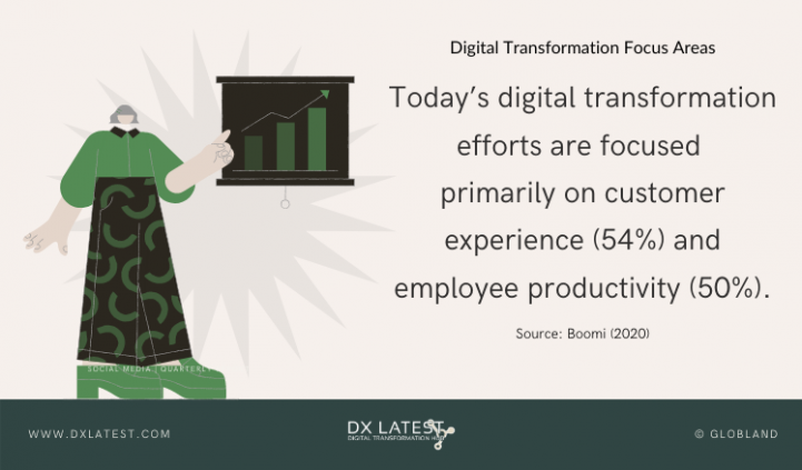 Digital Transformation Focus Areas