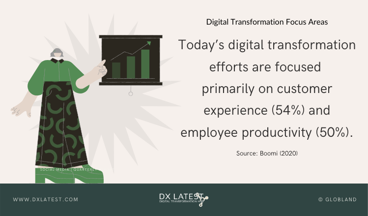 Digital Transformation Focus Areas-Infographic