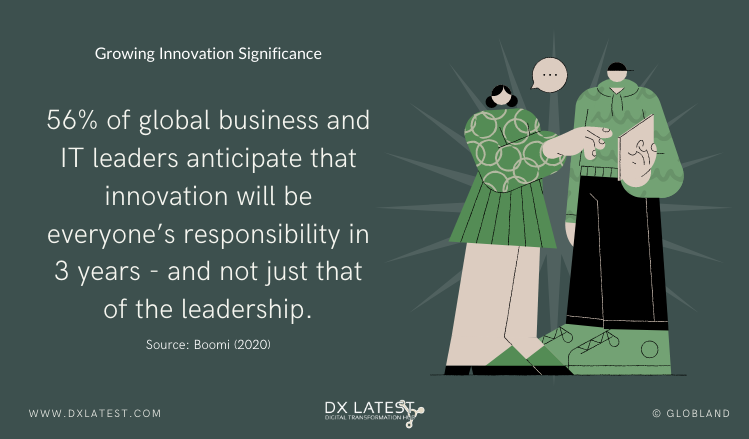 Growing Innovation Significance-Infographic