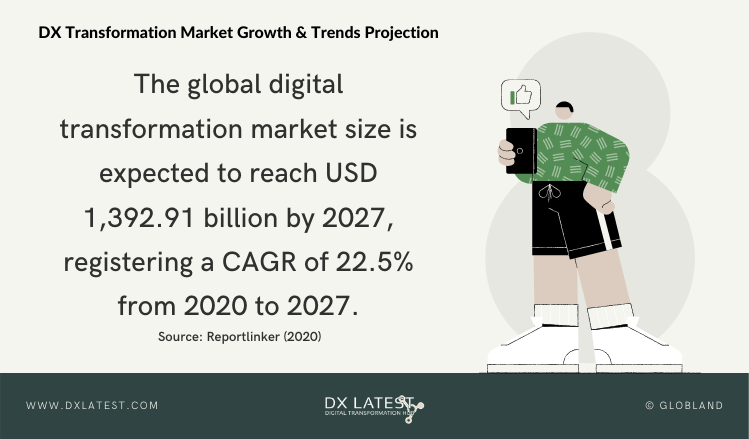 Digital Transformation Market Growth & Trends 2020-2027 Projection-Infographic