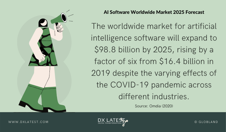 Artificial Intelligence Software Worldwide Market 2025 Forecast-Infographic