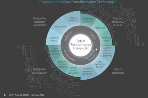 Digital Transformation Framework by Cognizant (Infographic)