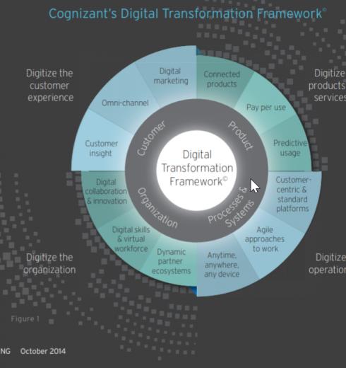 Digital Transformation Framework by Cognizant (Infographic)