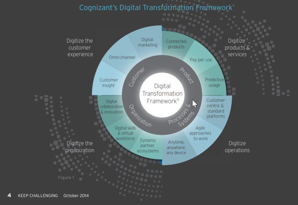 Digital Business Framework by Cognizant