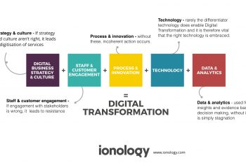 Digital Transformation Framework by Ionology (Infographic)