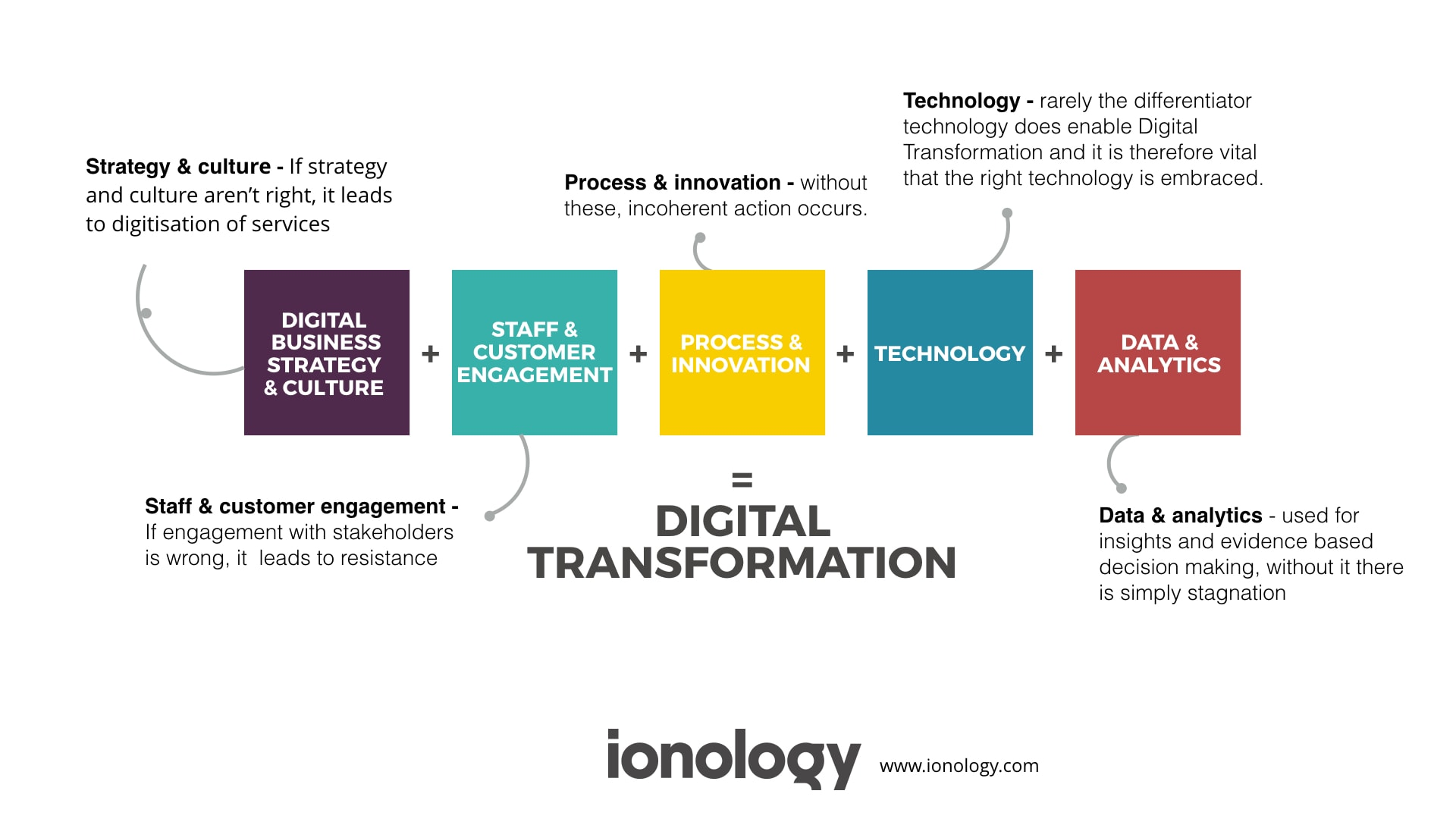 Digital Transformation Framework by Ionology