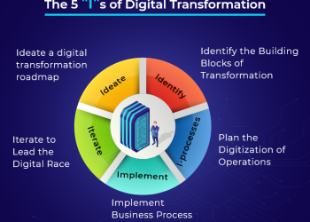 The Safest Road To Digital Transformation