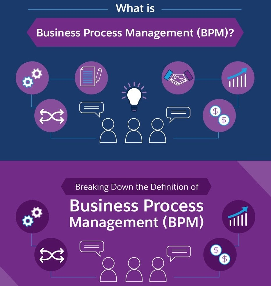 what is business process management bmp featured