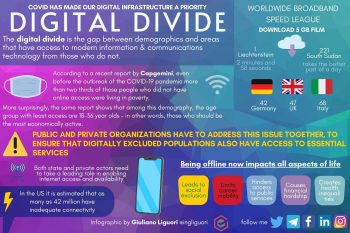 COVID Has Made Our Digital Infrastructure a Priority