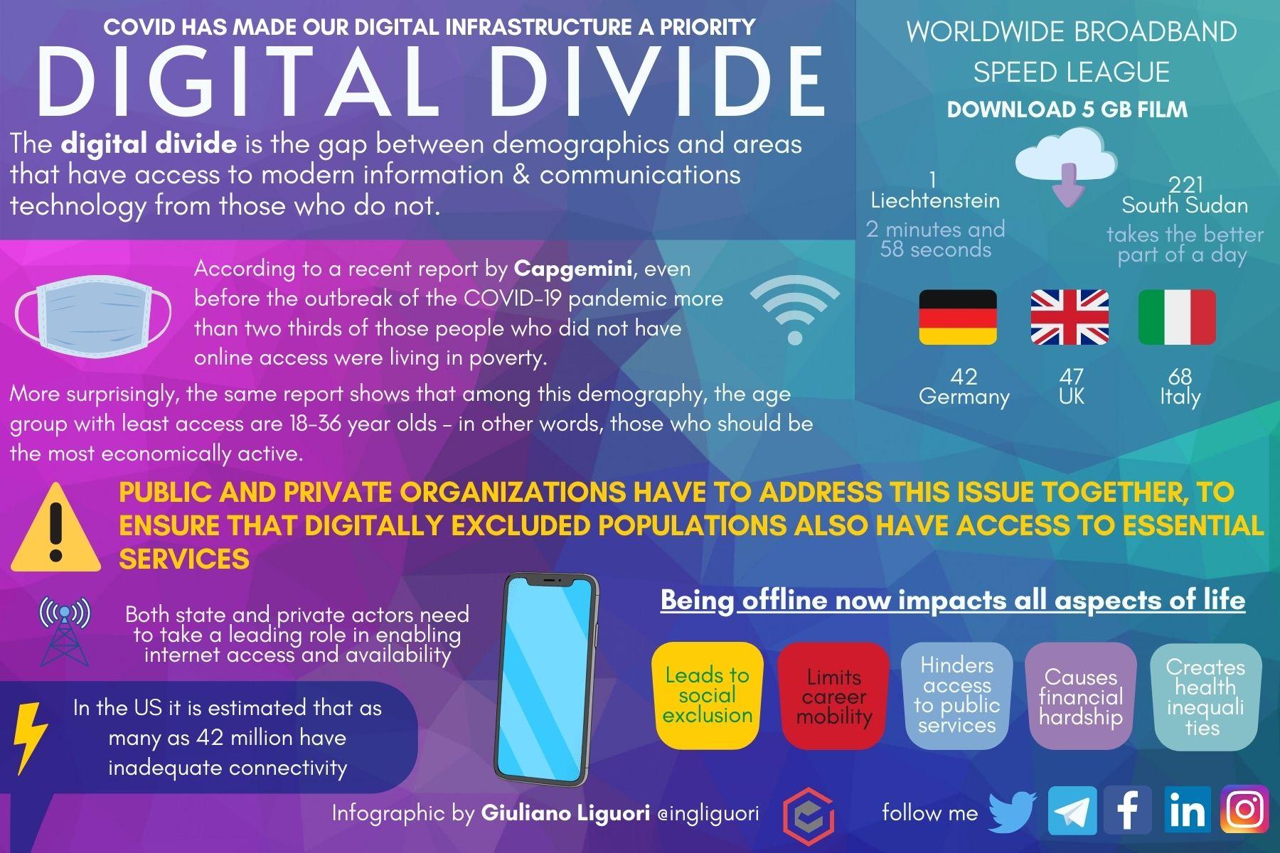 Digital Divide by Giuliano Liguori